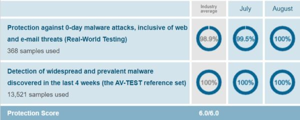 AVG Protection Test Results AV Test Evaluations July August 2019