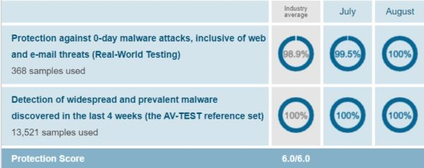 Avast Protection Test Results AV Test Evaluations July August 2019