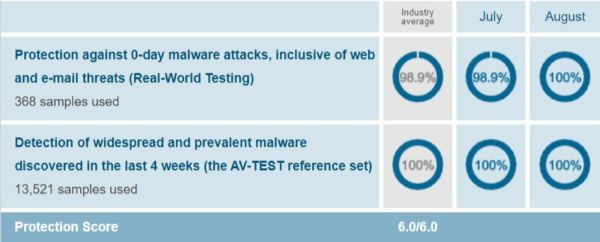 Avira Protection Test Results AV Test Evaluations July August 2019