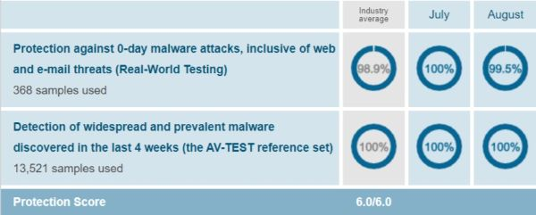 Bitdefender Protection Test Results AV Test Evaluations July August 2019