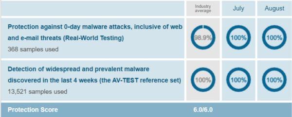 Kaspersky Protection Test Results AV Test Evaluations July August 2019