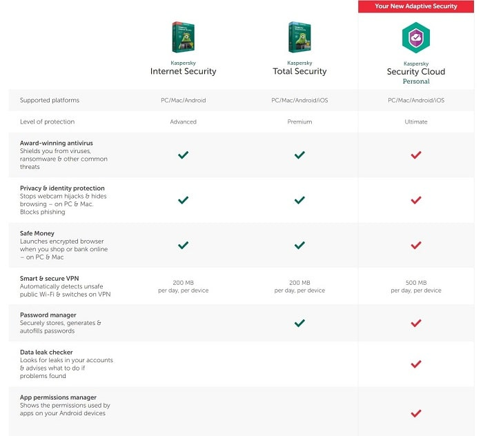 Kaspersky Security Suites and Features