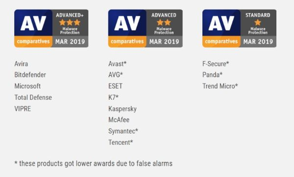Malware Protection Test Results AV Comparatives Evaluations March 2019