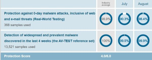 Malwarebytes Protection Test Results AV Test Evaluations July August 2019