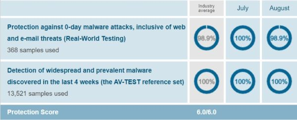 McAfee Protection Test Results AV Test Evaluations July-August 2019