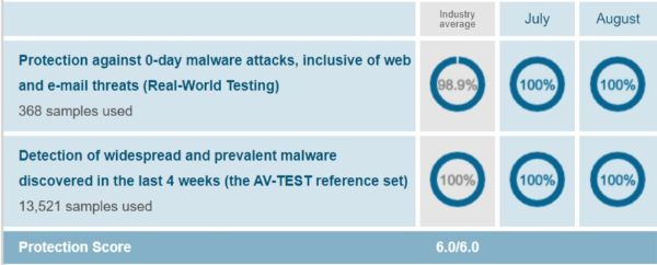 Norton Security Protection Test Results AV Test Evaluations July-August 2019