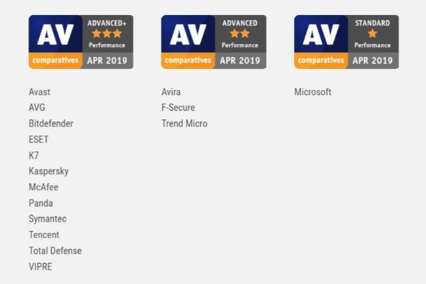 Performance Test Results AV Comparatives Evaluations April 2019