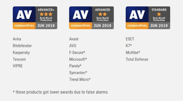 Real World Protection Test Results AV Comparatives Evaluations February May 2019