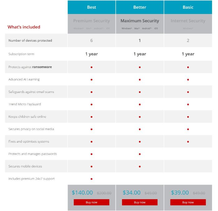 Trend Micro Security Suites and Features