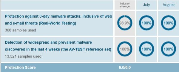 Windows Defender Protection Test Results AV Test Evaluations July August 2019