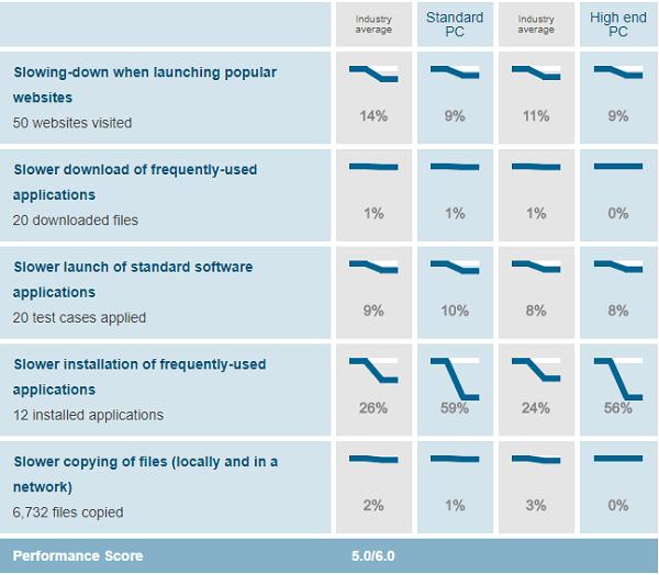 BullGuard-performance-test-results-AV-Test-evaluations-March-April-2019
