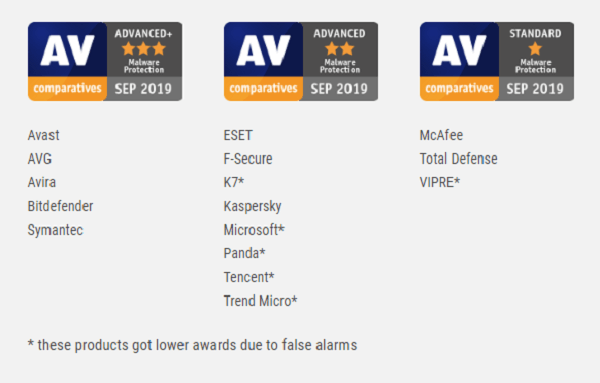 Malware-protection-AV-Comparatives-Test-September-2019