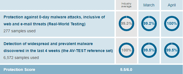 Malwarebytes-AV-Test-May-April-2019