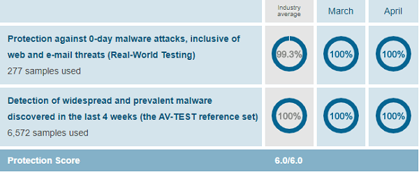 TrendMicro-protection-test-results-AV-Test-evaluations-March-April-2019