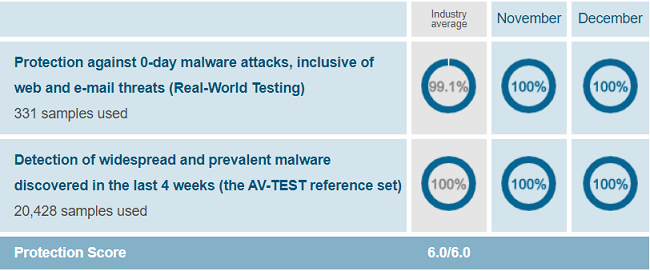Norton-Security-Protection-Test-Results-AV-Test-Evaluations-November-December-2019