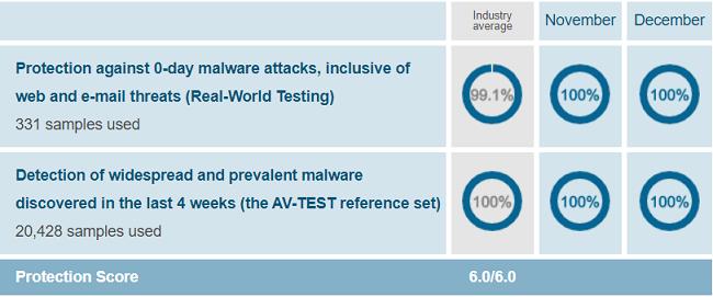 Norton-Security-Protection-Test-Results-AV-Test-Evaluations-November-December-2019
