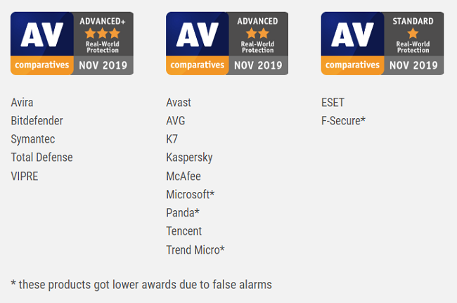 Real-WorldProtection TestResults AV Comparatives- July Octuber 2019